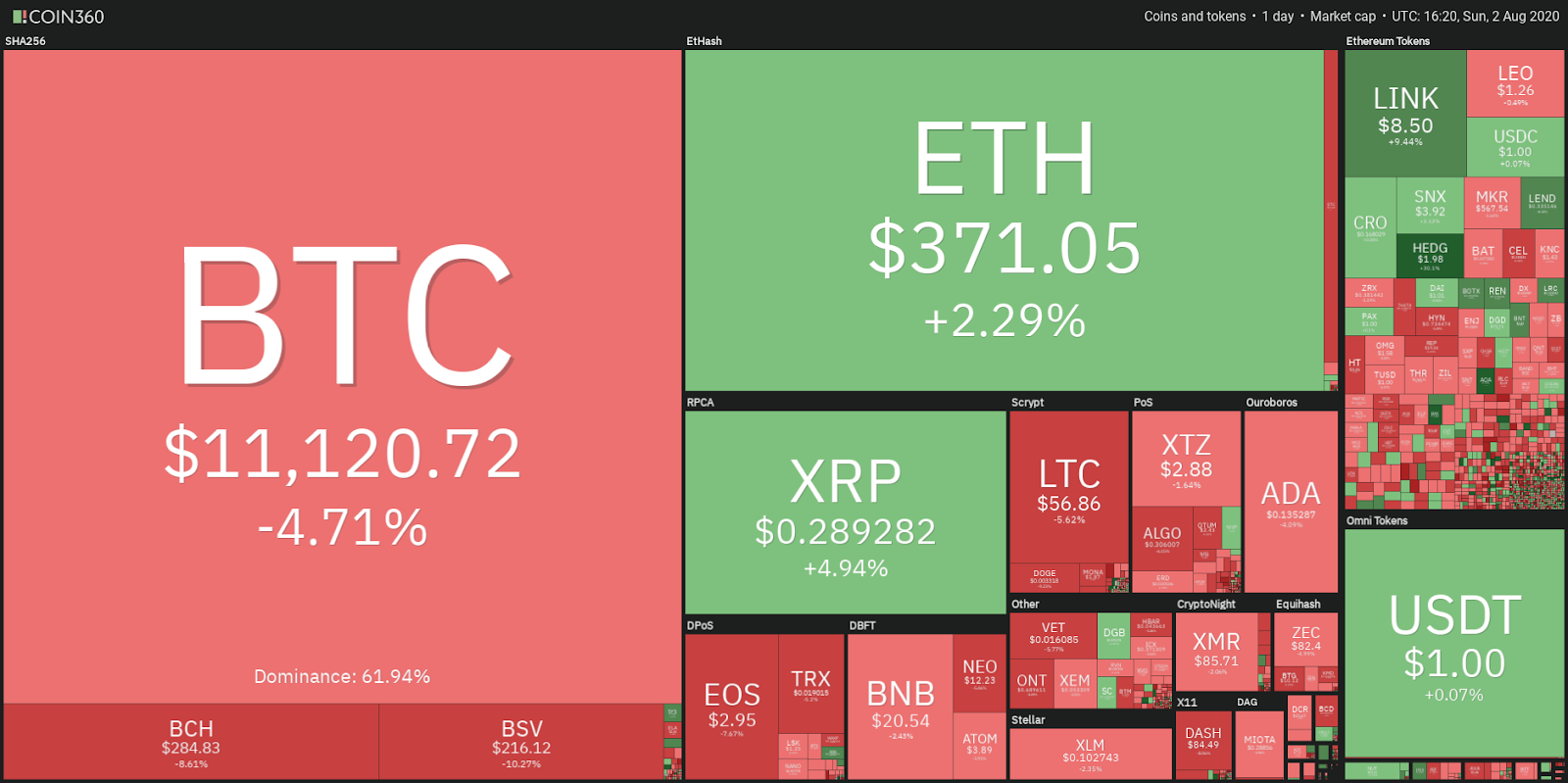 Crypto market data daily view