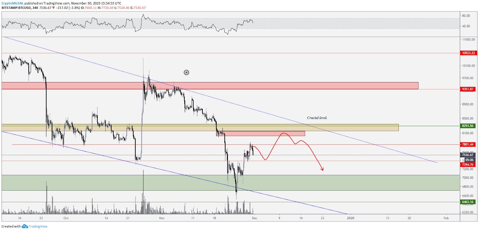 BTC USD bearish scenario 2