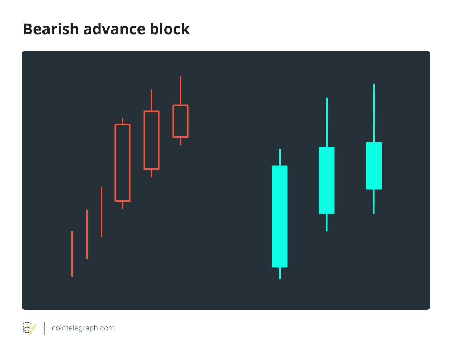 Bearish Advance Block