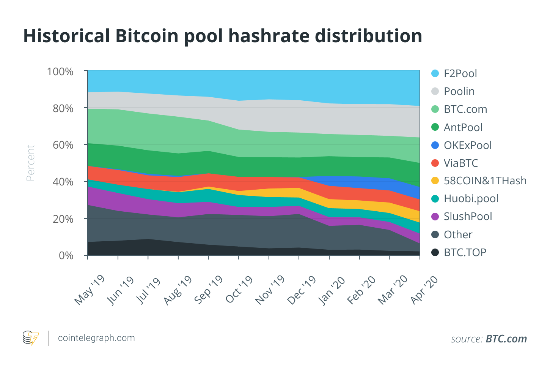 Historical Bitcoin pool hashrate distribution