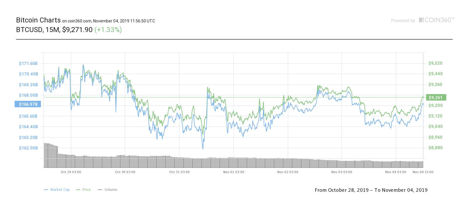 Bitcoin seven-day price chart