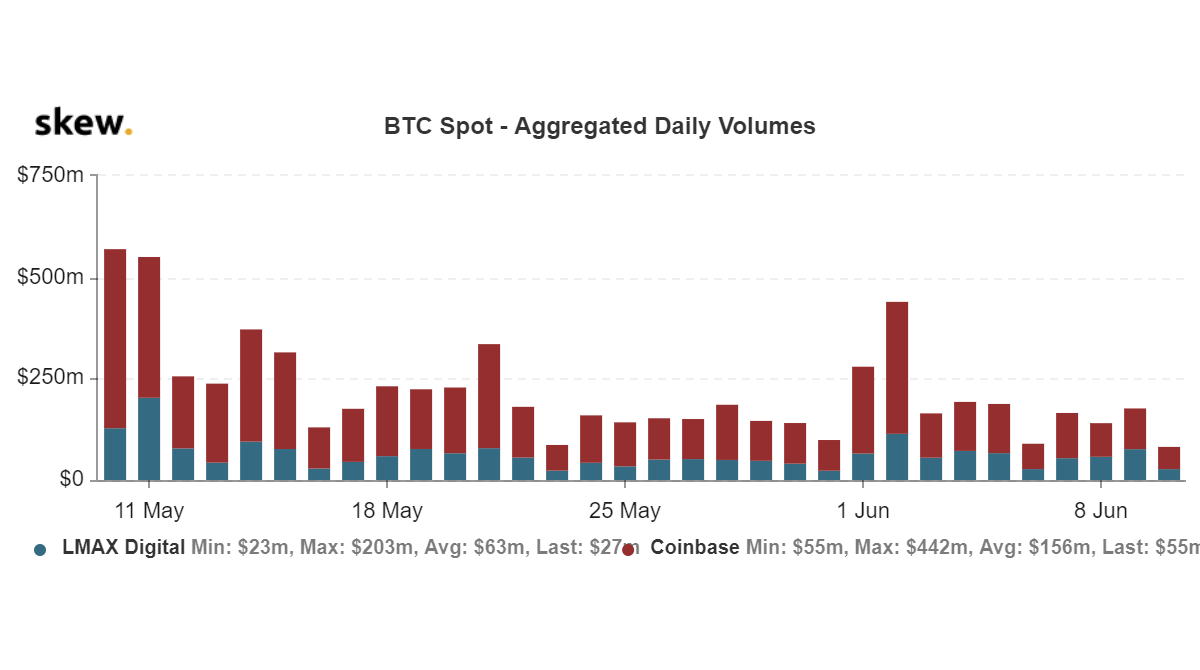 Bitcoin spot volume consistently dropped since May