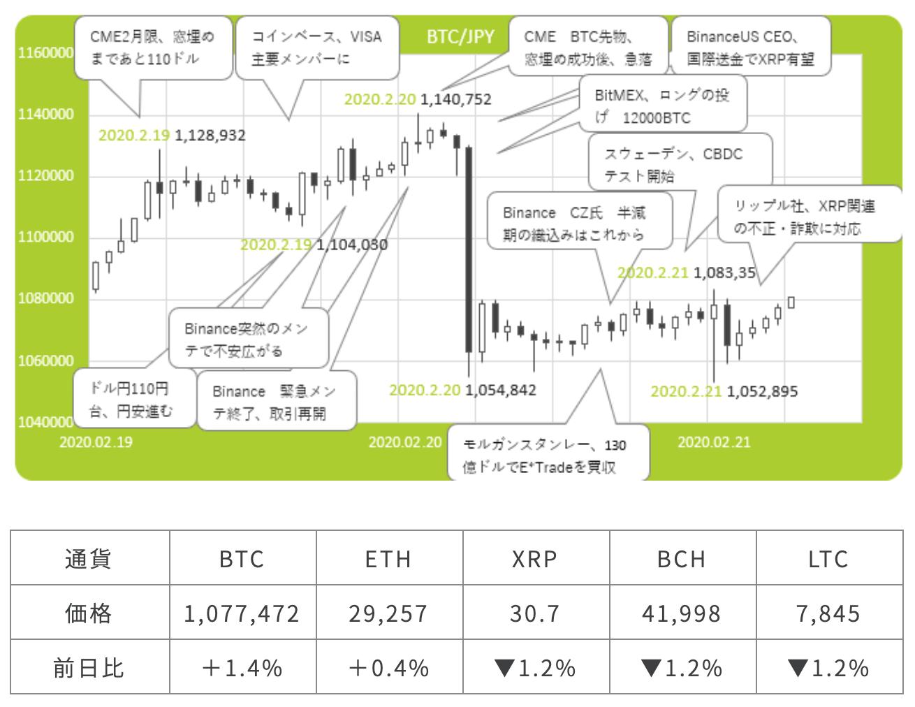 仮想通貨チャート