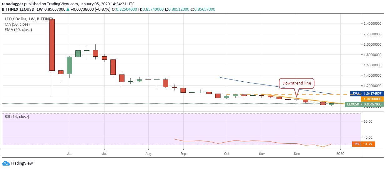 LEO USD weekly chart