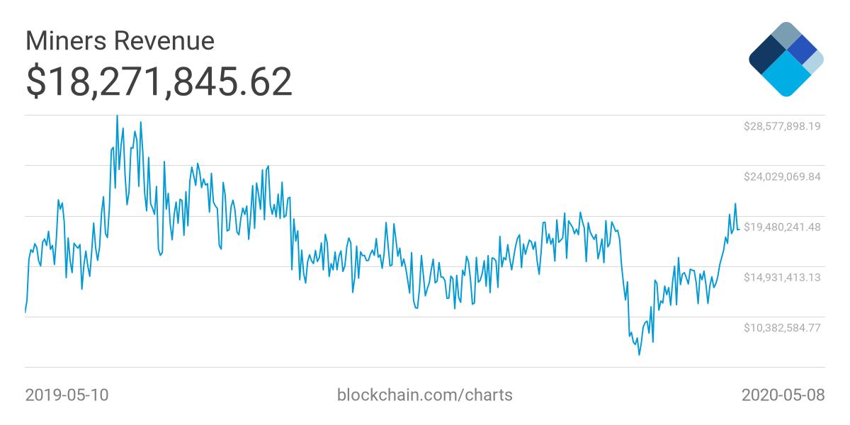 Receita histórica dos mineradores de Bitcoin.  Fonte: Blockchain