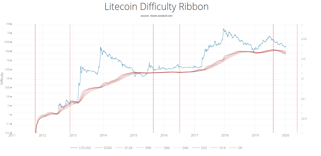 Litecoin difficulty vs. price, 2011-present. Source: Woobull