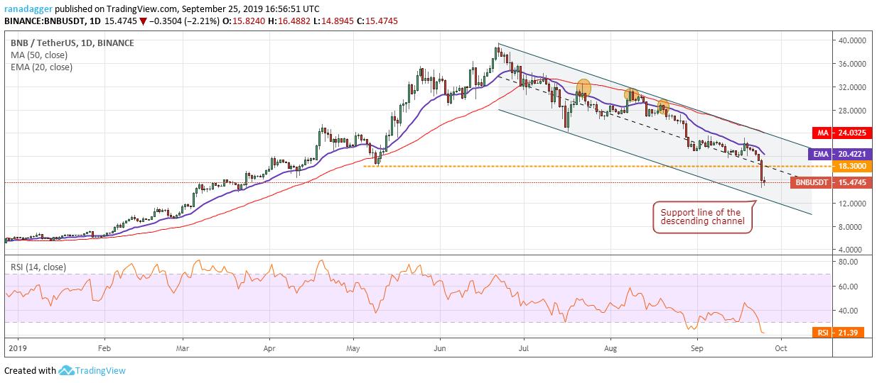 BNB/USD chart