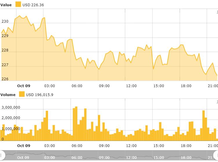 Ethereum 24時間の価格表。 出典:Cointelegraph Ethereum価格指数