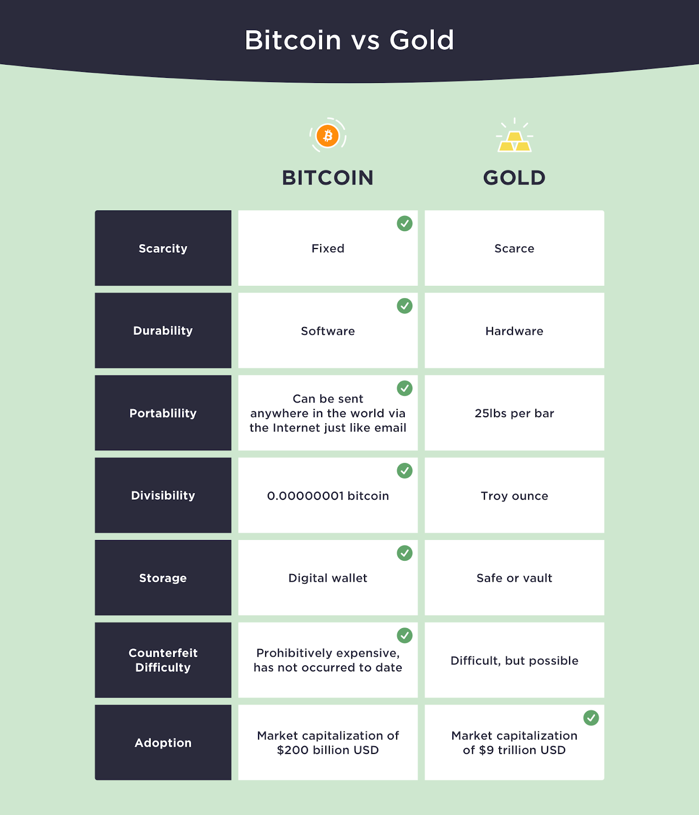 The advantages of Bitcoin over gold