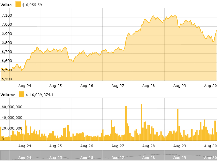 Bitcoins 7-Tage-Preistabelle. Quelle: Cointelegraph Bitcoin Price Index