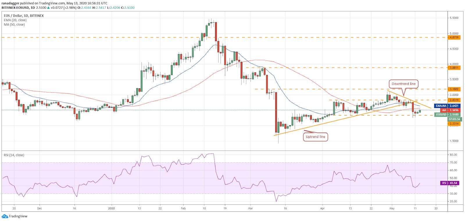 Gráfico diario de EOS/USD. Fuente: Tradingview