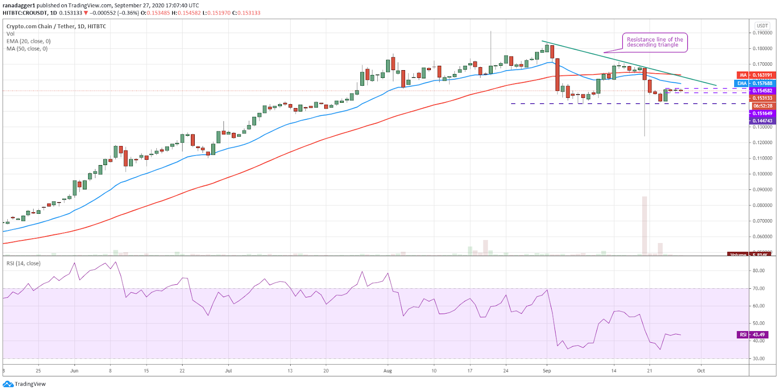 CRO/USD daily chart. Source: TradingView