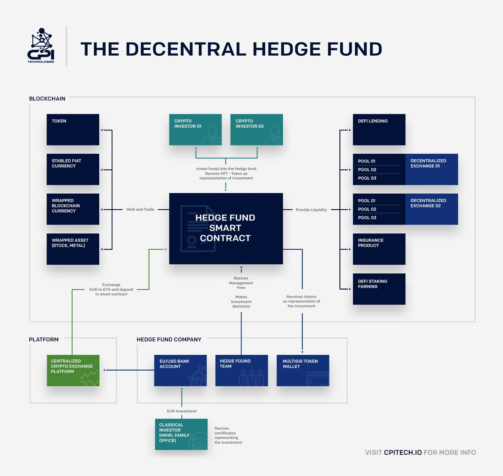 The decentral hedge fund