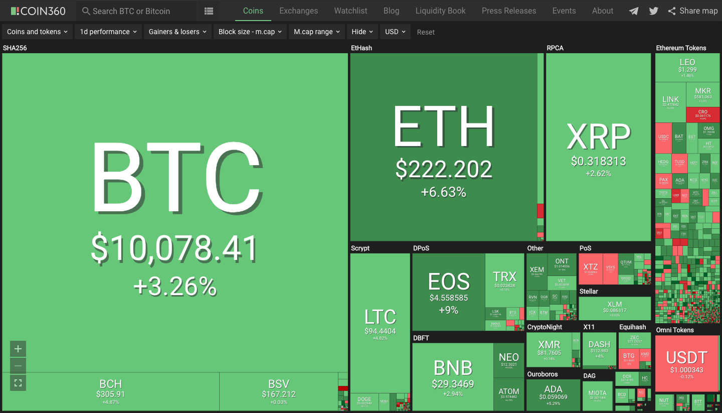 COIN360: the heatmap