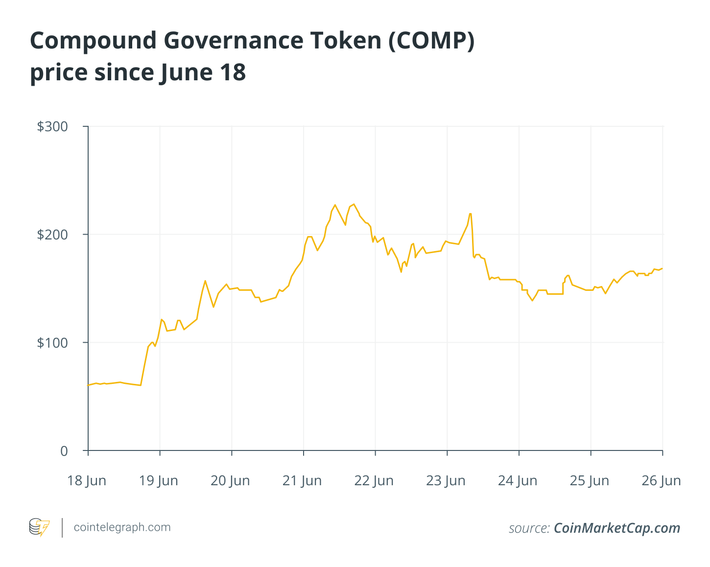 Compound Governance Token (COMP)price since June 18