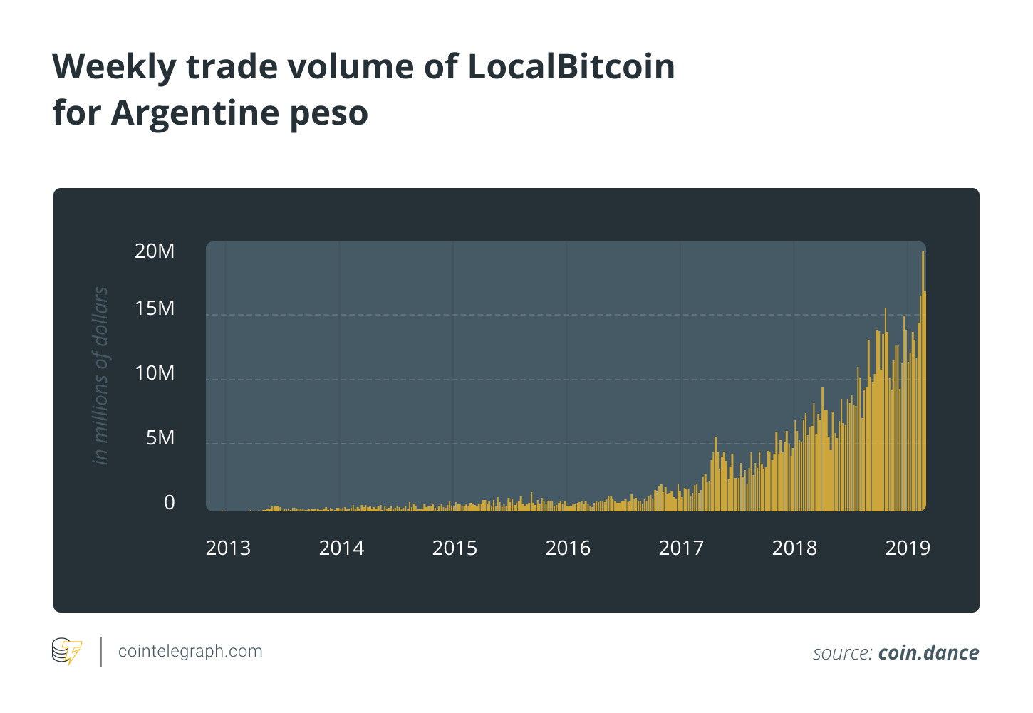 Weekly trade volume of LocalBitcoin for Argentine peso