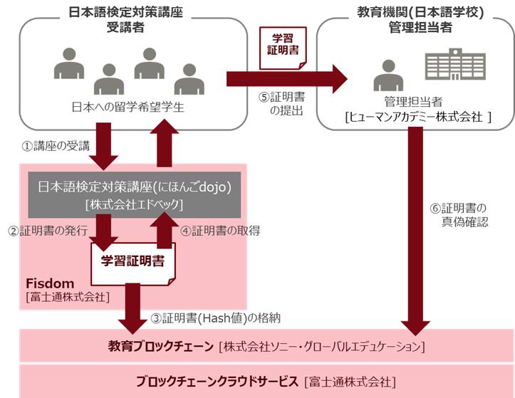 ソニー・グローバルエデュケーション、富士通、富士通総研による実証実験のイメージ