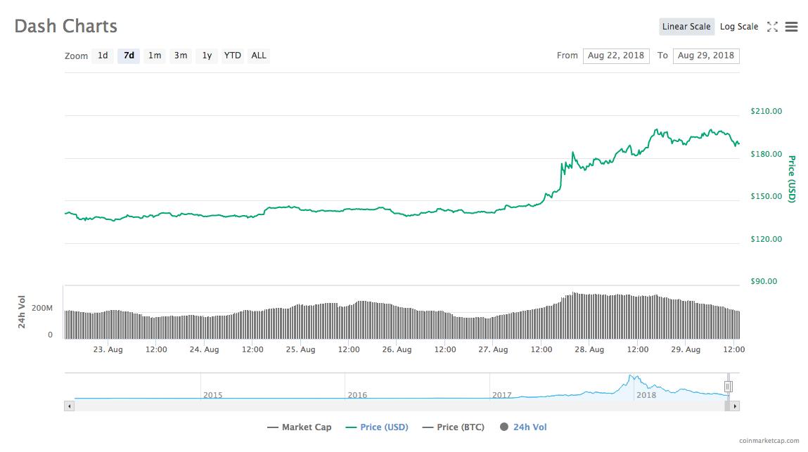 Dash의 7 일 가격 차트