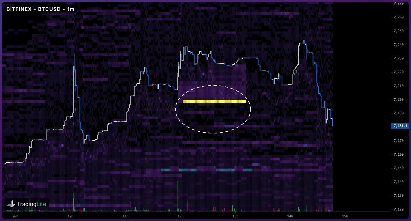 Bitcoin-Preisindex auf Bitfinex am 12. Dezember