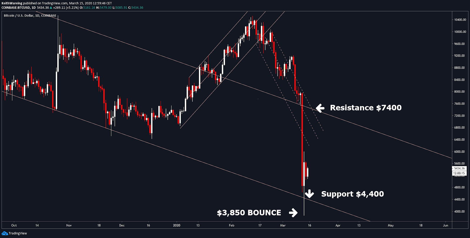 BTC USD Daily Source: TradingView