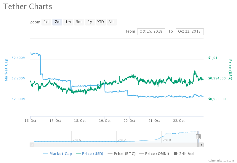 Tether 7 days price chart. Source: CoinMarketCap​​​​​​​