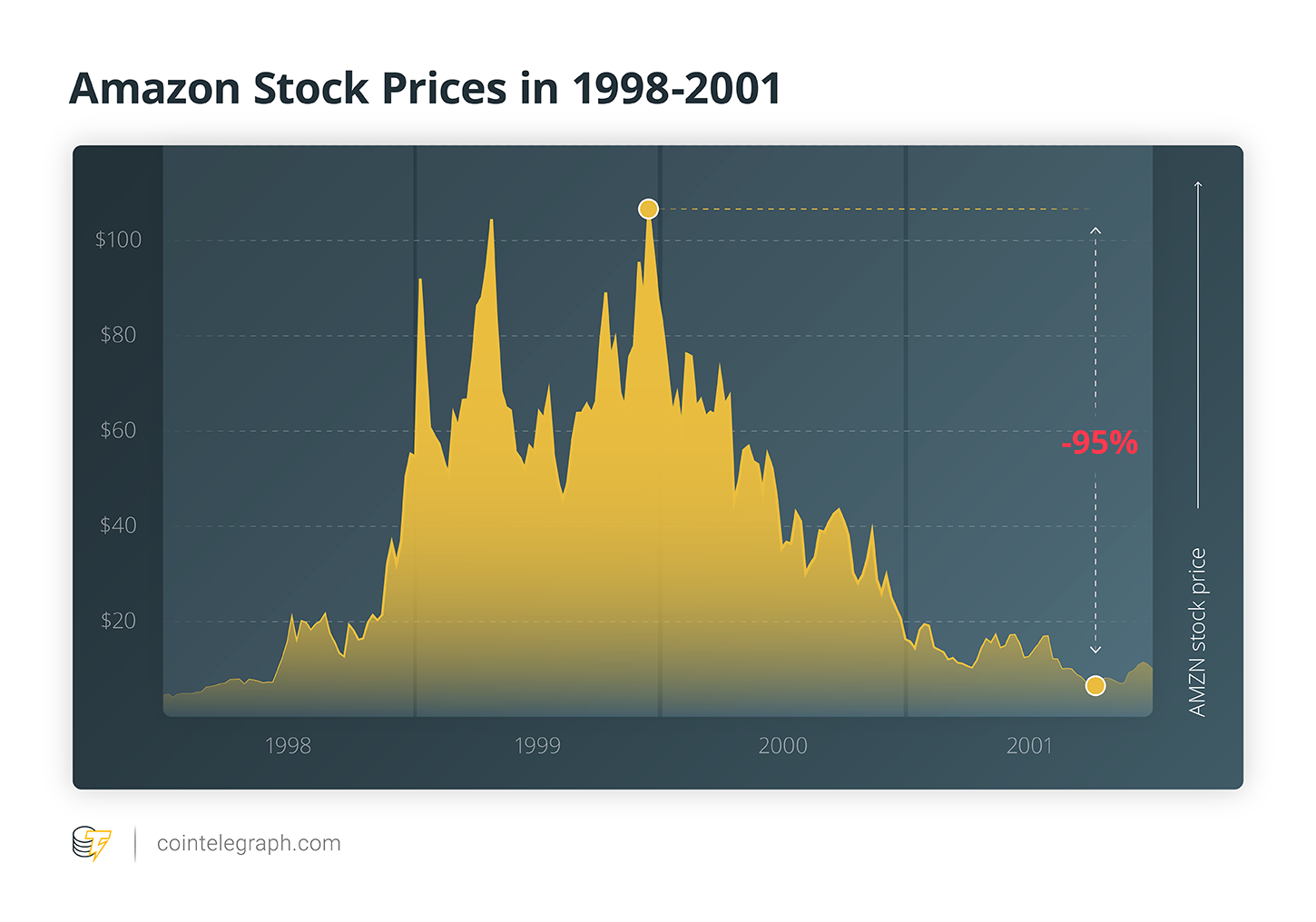 Amazon Stock Prices in 1998-2001