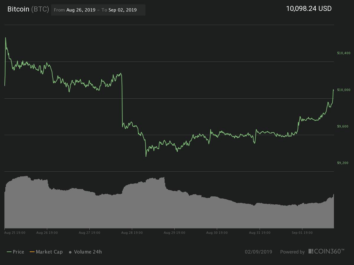 Bitcoin 7-day chart