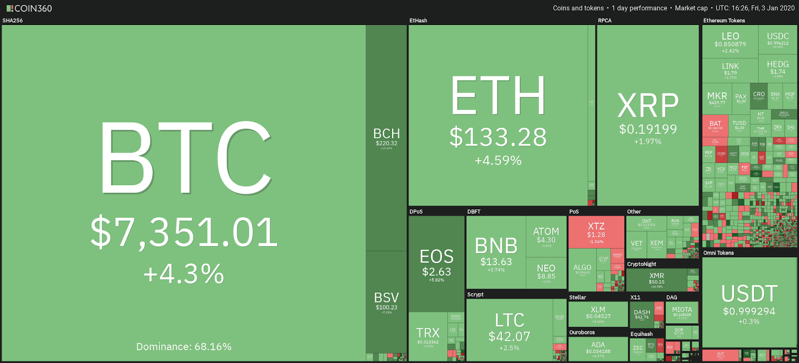 Cryptocurrency market 24-hour view. Source: Coin360