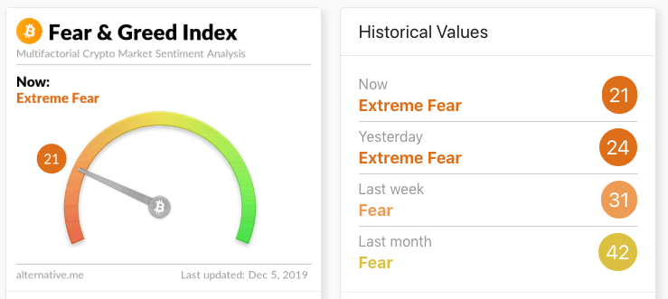 Fear & Greed Index. Source: alternative.me