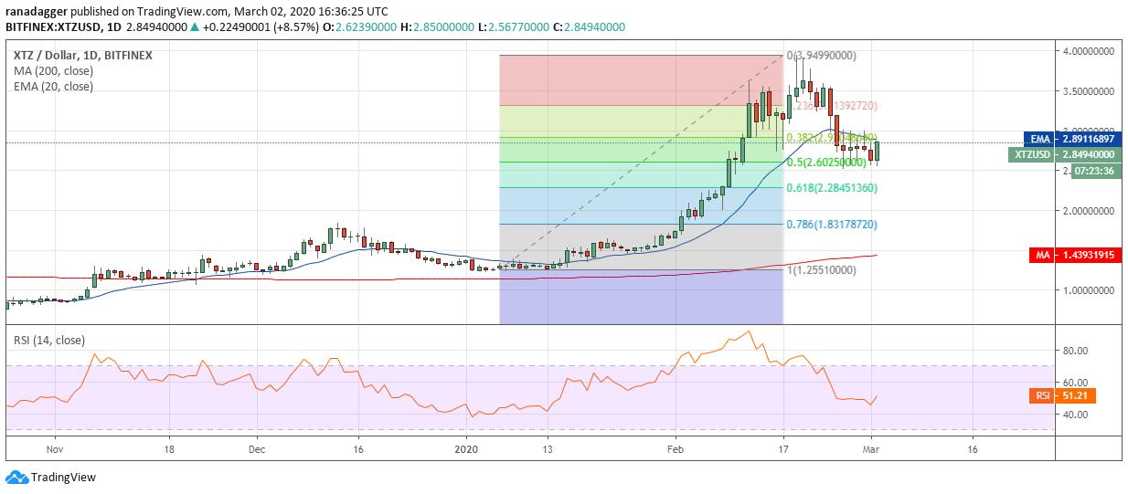 Gráfico diario de XTZ/USD. Fuente: Tradingview