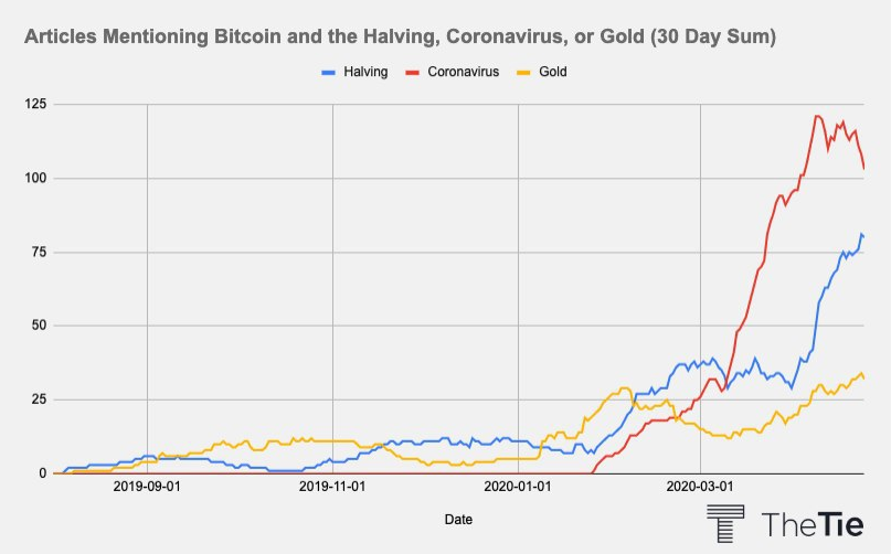 Articles Mentioning Bitcoin and the Halving, Coronavirus, or Gold
