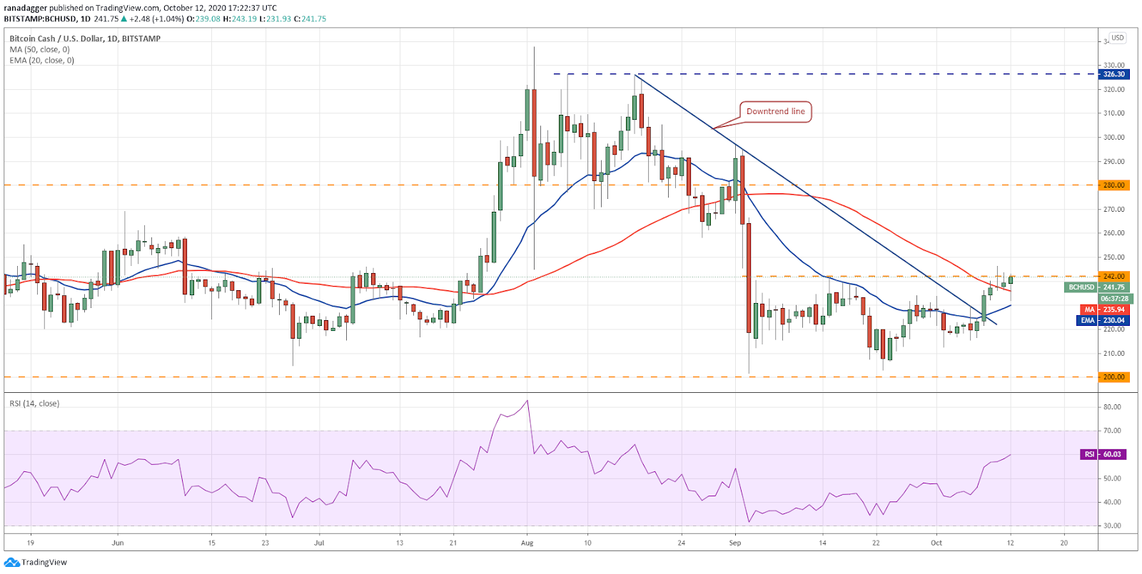 BCH/USD daily chart. Source: TradingView???????