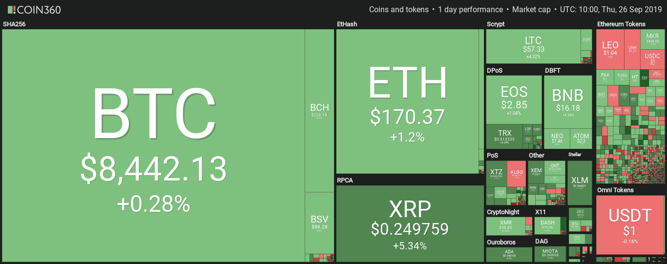 Panoramica dei mercati