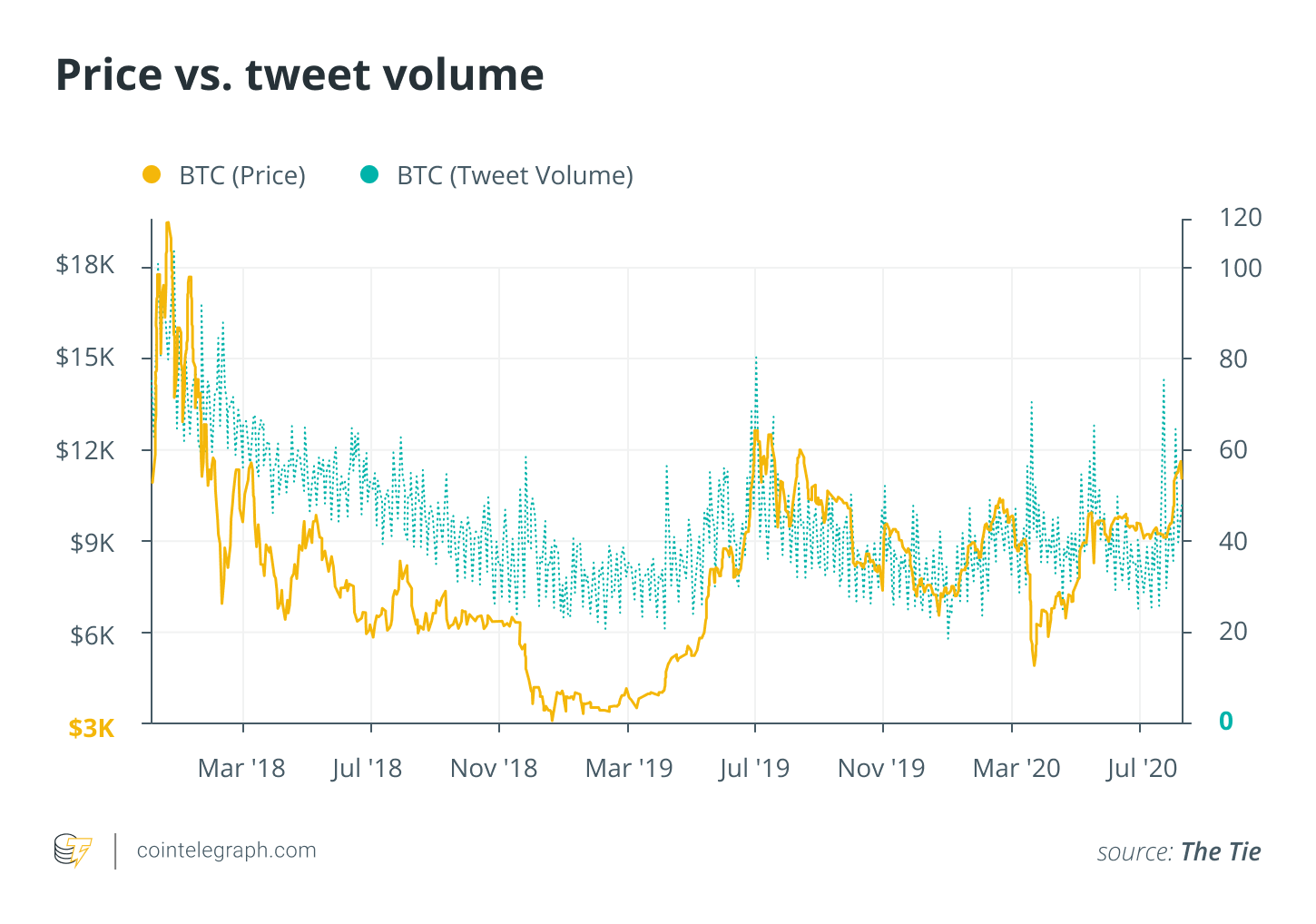 Price vs. tweet volume