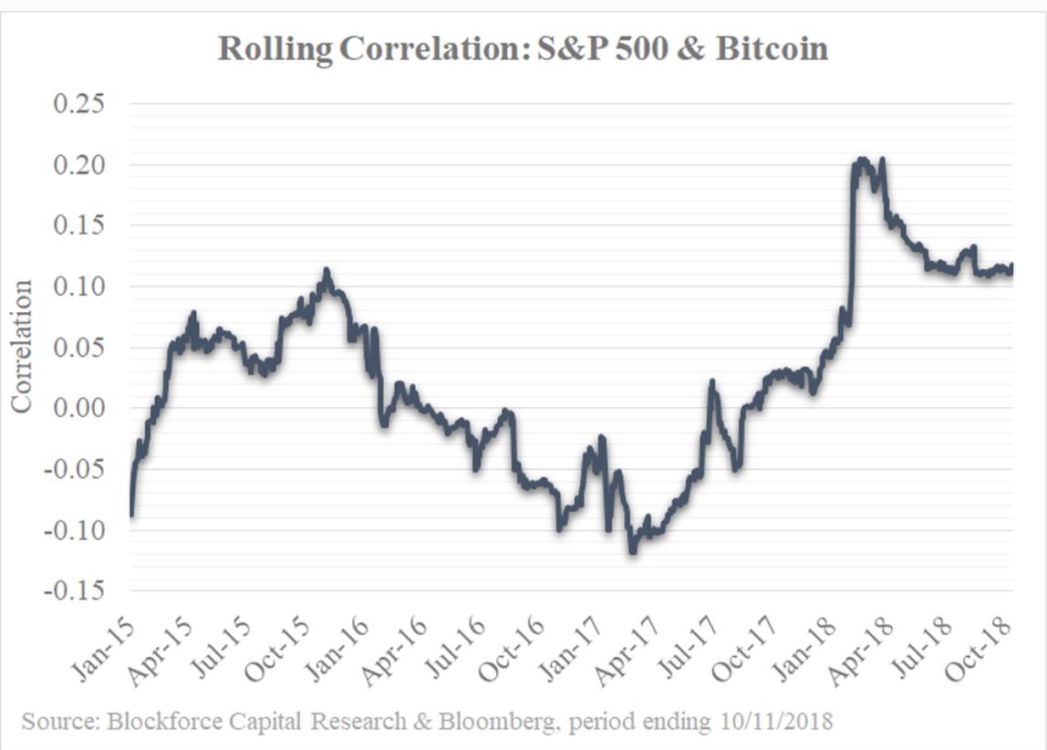 S&P500とビットコインの相関関係表
