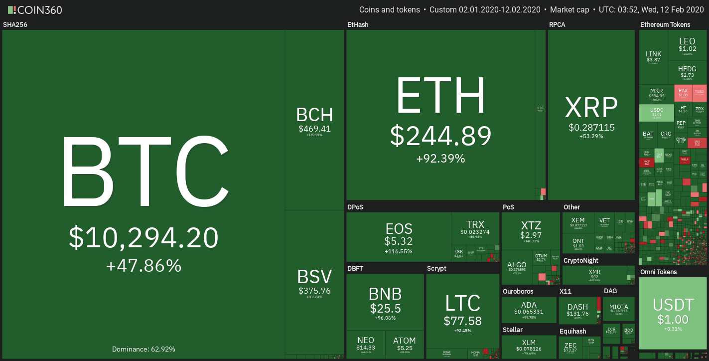 2020 crypto market price chart