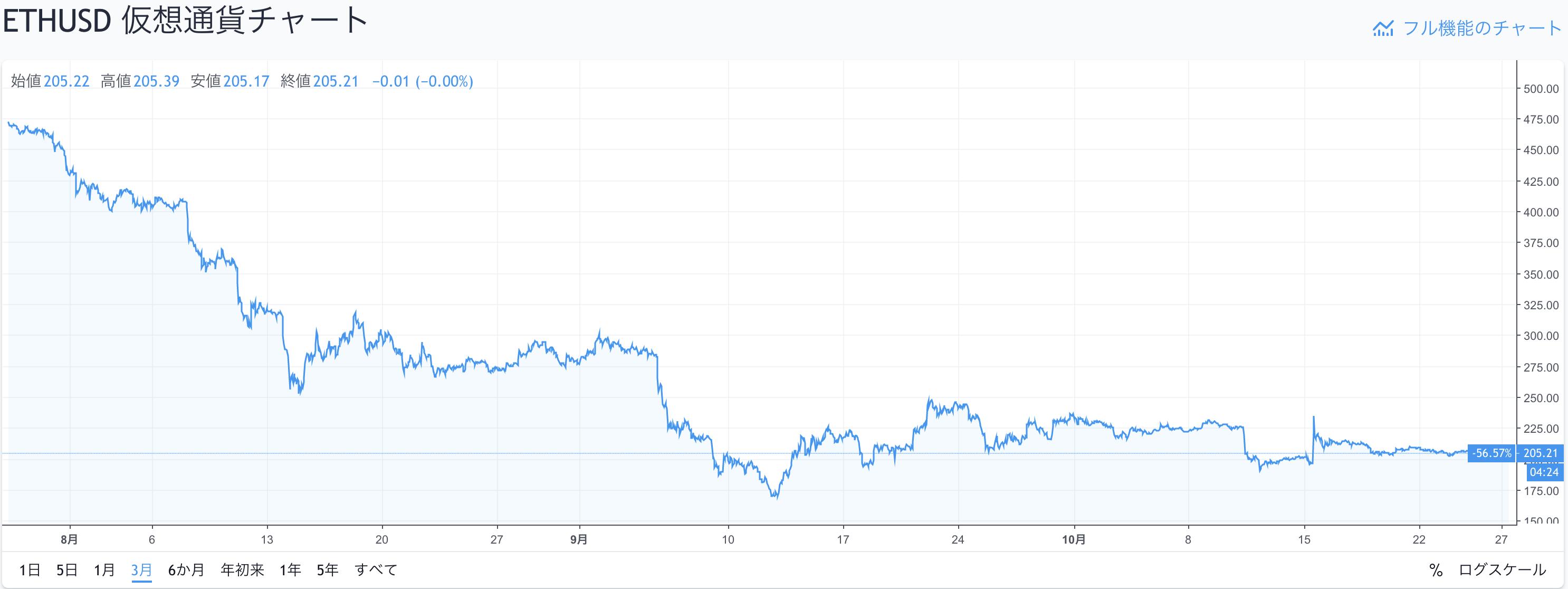 イーサリアム価格変動(3か月)