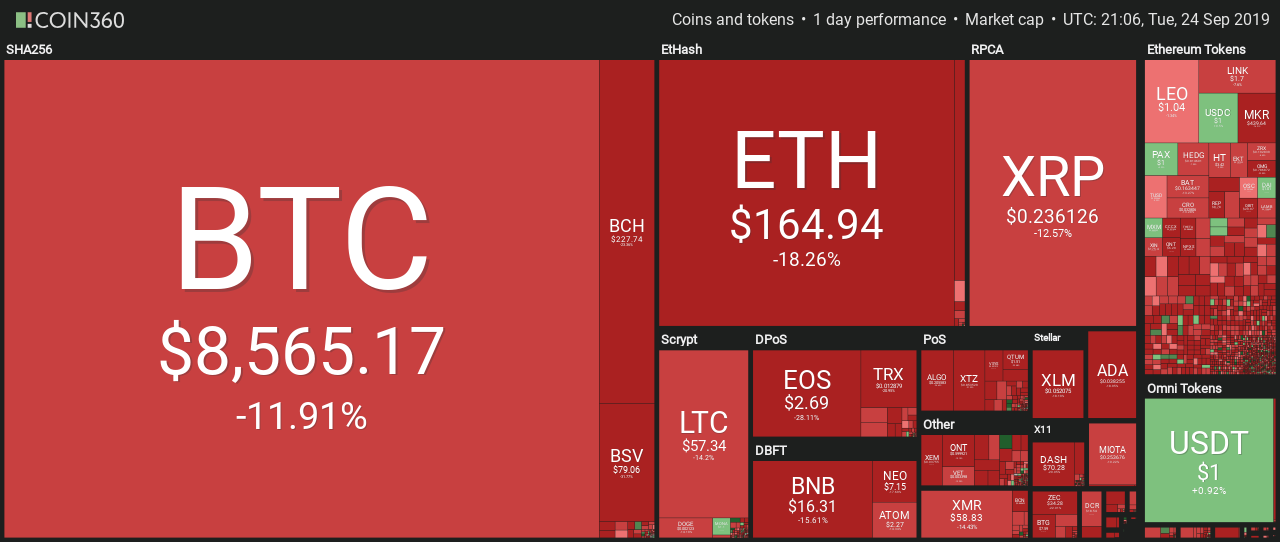 Tuesday Shows Bloodbath for Altcoins, Up to 34% Losses on Top-20 coins, CryptoCoinNewsHub.com