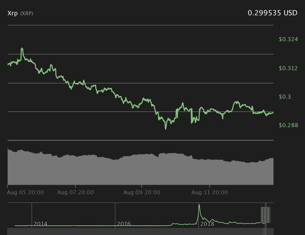 Mercado de Criptomoedas em Vermelho com queda do Bitcoin Abaixo de $ 11.000 5