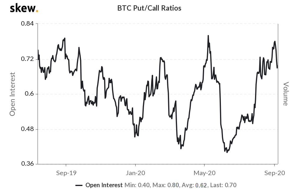 Ratio put / call des options Bitcoin
