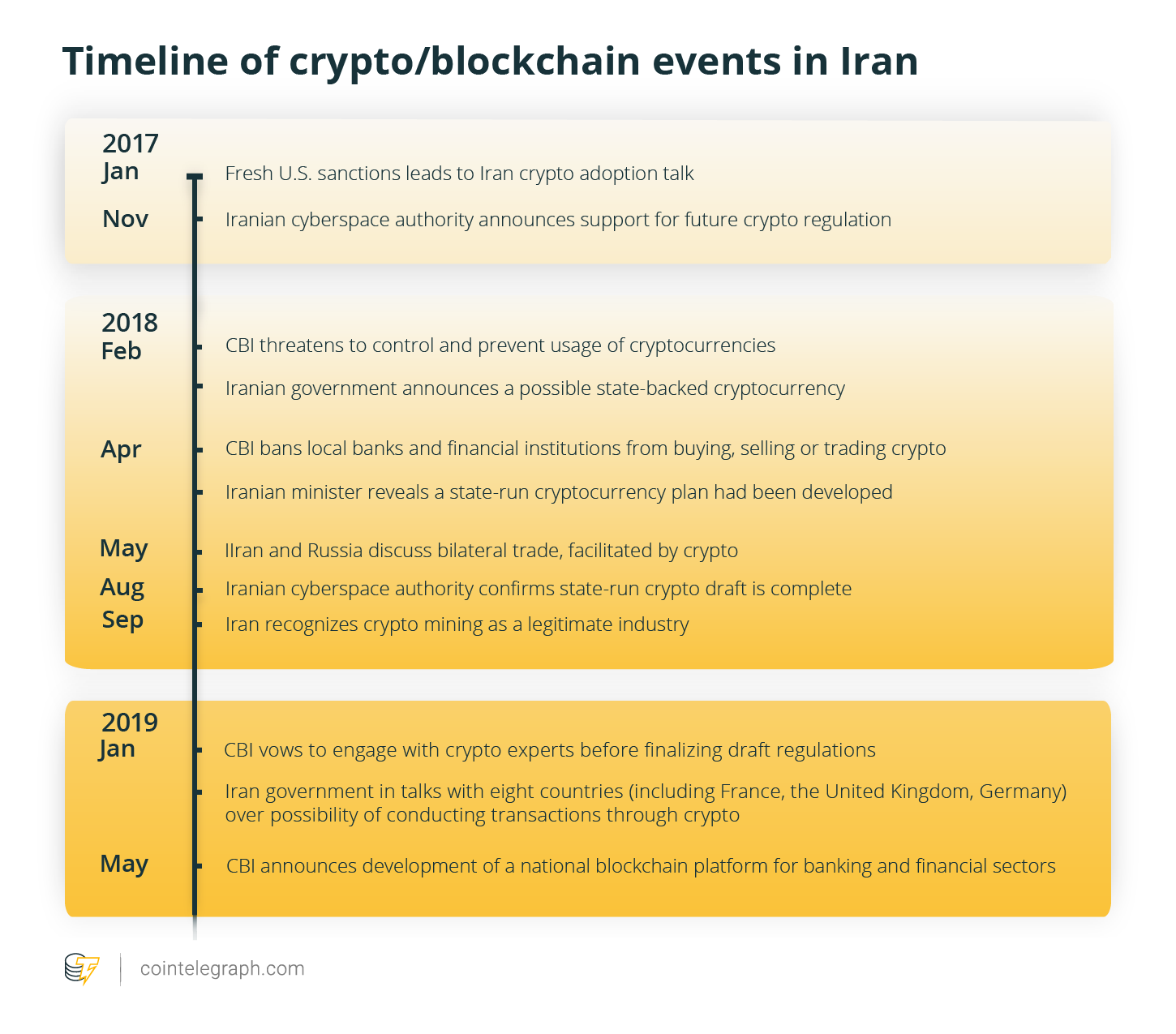 Timeline of crypto/blockchain events in Iran