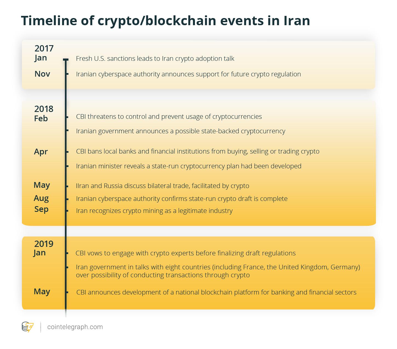 Iran's Crypto Barometer — Regular Users Feeling the Heat