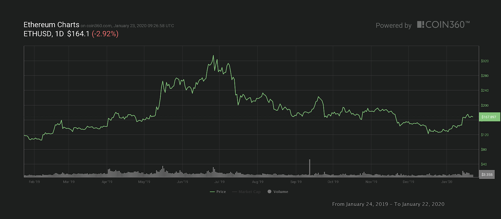One-year Ether price chart
