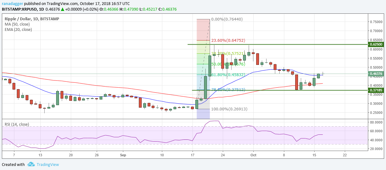 リップル・アメリカドル(XRP/USD)デイリーチャート