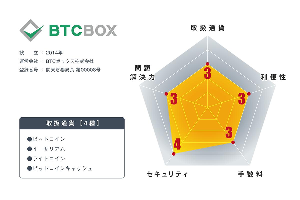 仮想通貨取引所BTCボックスの内容・評判