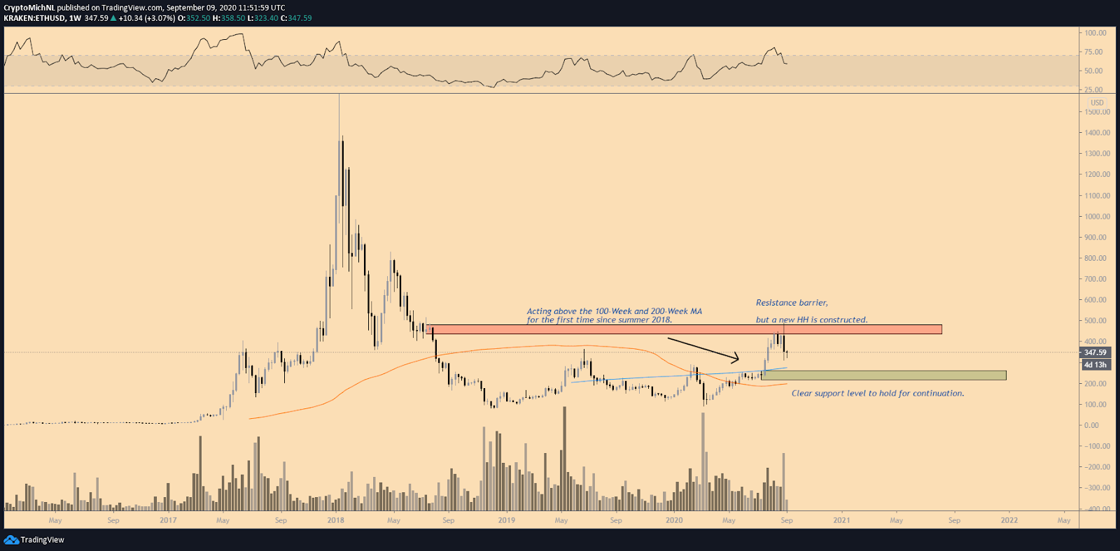 Gráfico ETH / USD 1 semana