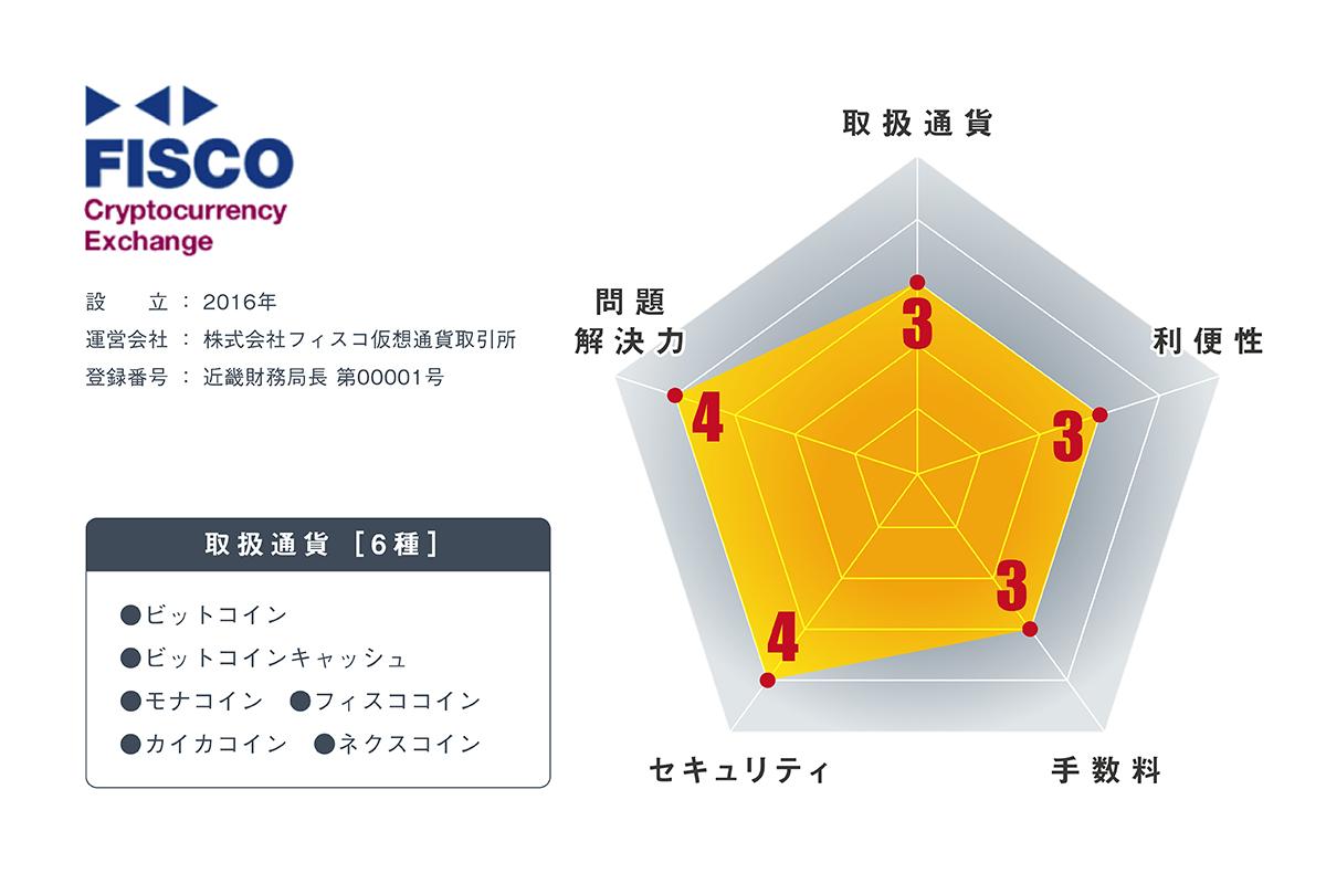 フィスコ仮想通貨取引所の内容・評判