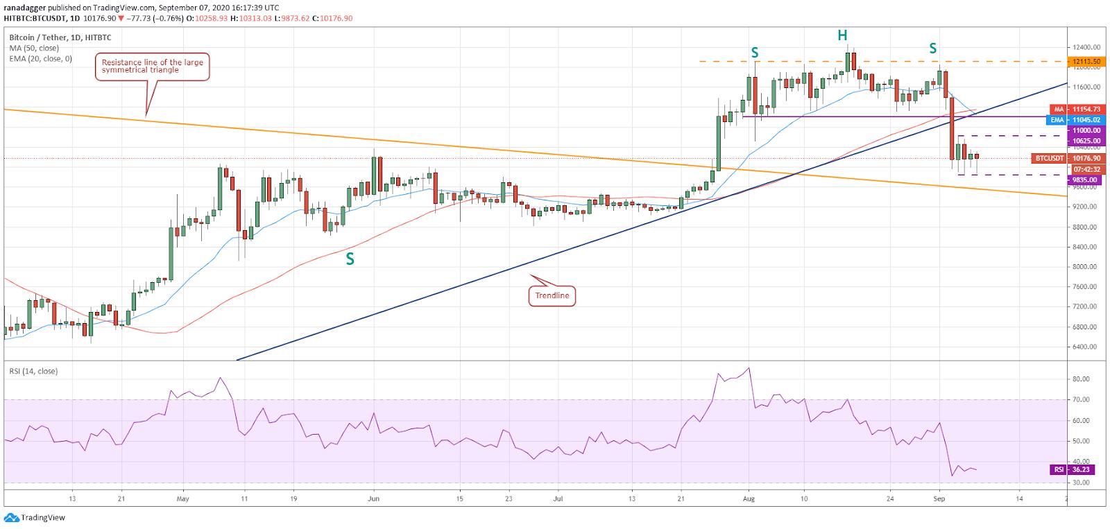 BTC / USD日线图