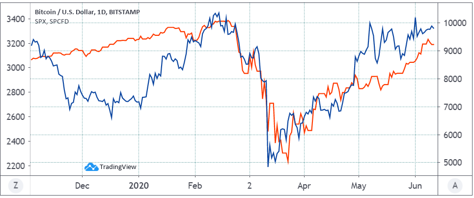 Bitcoin USD (blue) vs. S&P 500. Source: TradingView