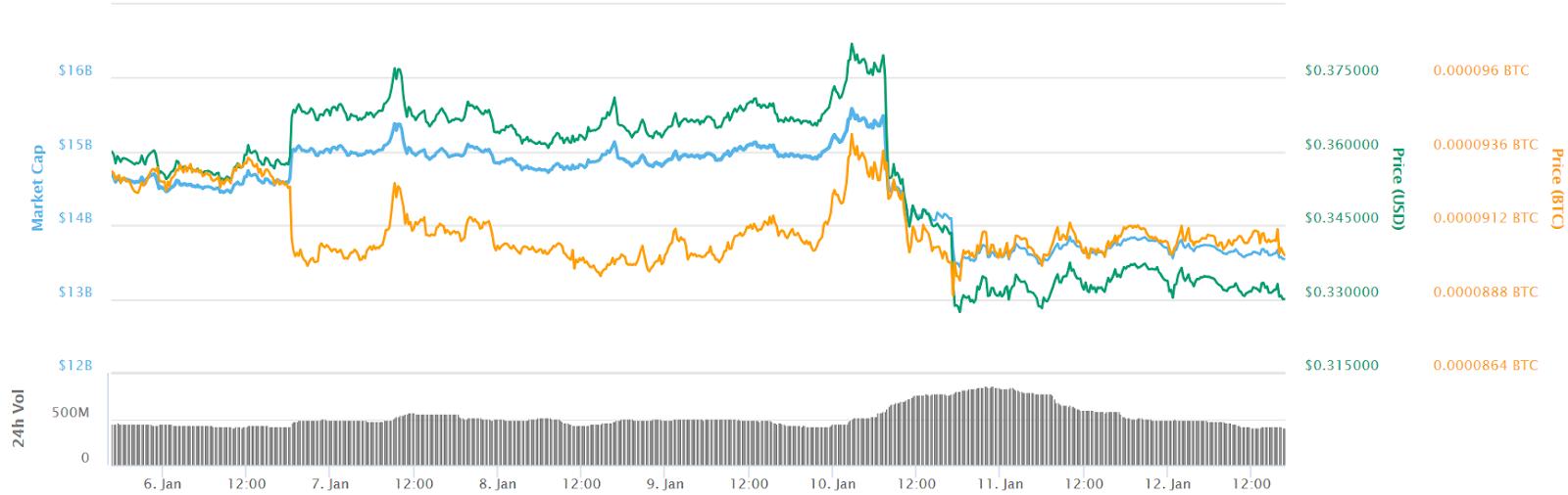 7 days price chart ripple